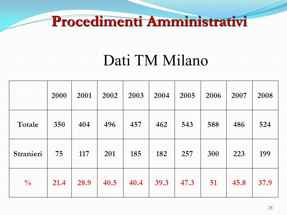 Procedimenti Amministrativi Dati TM Milano 200020012002200320042005200620072008 Totale350404496457462543588486524 Stranieri75117201185182257300223199