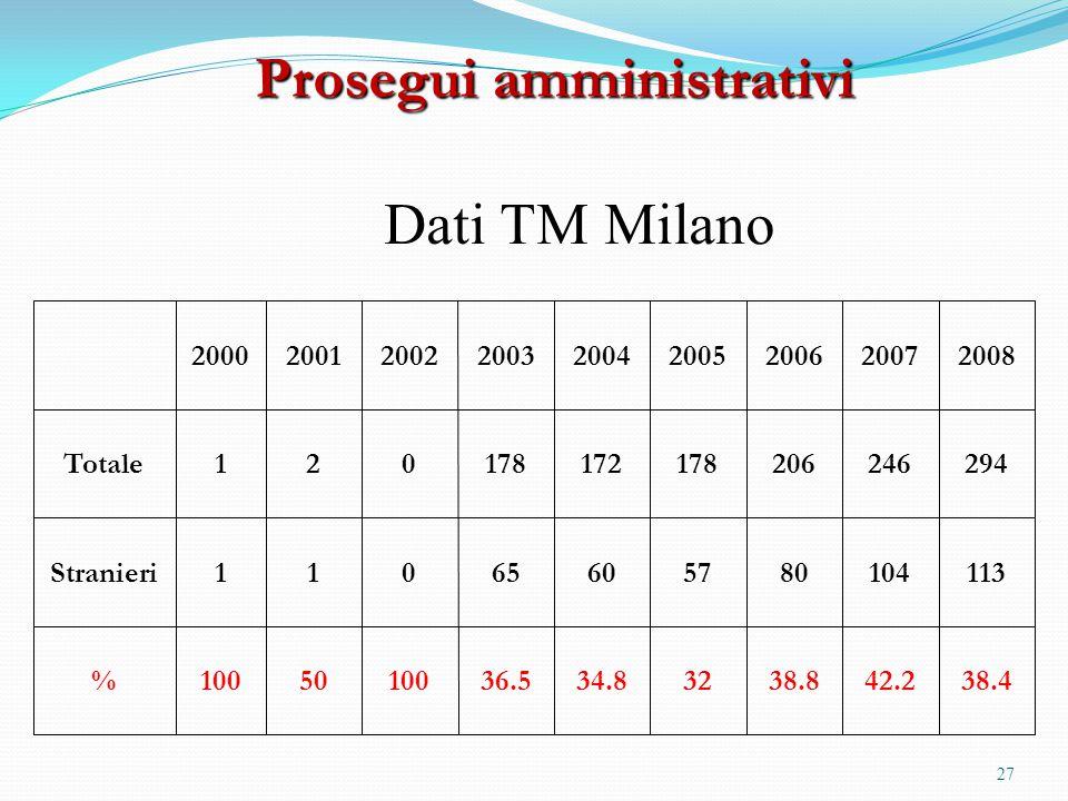 Prosegui amministrativi Dati TM Milano 200020012002200320042005200620072008 Totale120178172178206246294 Stranieri11065605780104113 %1005010036.534.832