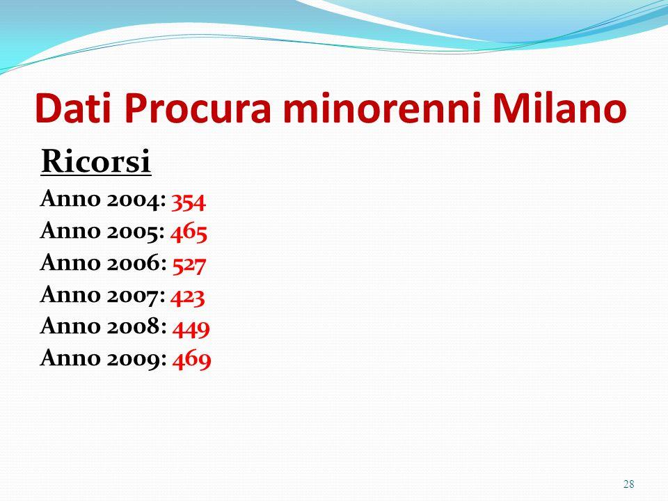 Dati Procura minorenni Milano Ricorsi Anno 2004: 354 Anno 2005: 465 Anno 2006: 527 Anno 2007: 423 Anno 2008: 449 Anno 2009: 469 28