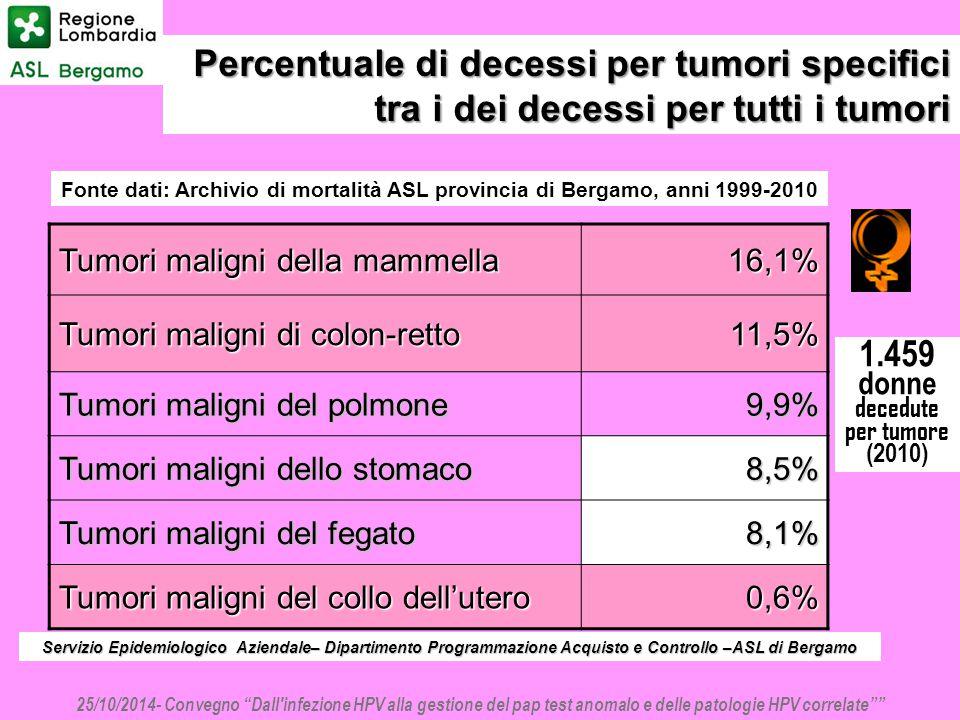 Fonte dati: Archivio di mortalità ASL provincia di Bergamo, anni 1999-2010 Tumori maligni della mammella 16,1% Tumori maligni di colon-retto 11,5% Tum