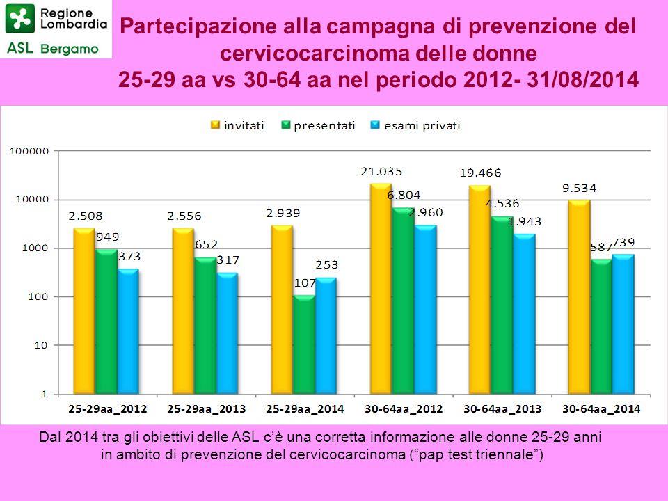 Partecipazione alla campagna di prevenzione del cervicocarcinoma delle donne 25-29 aa vs 30-64 aa nel periodo 2012- 31/08/2014 Dal 2014 tra gli obiett