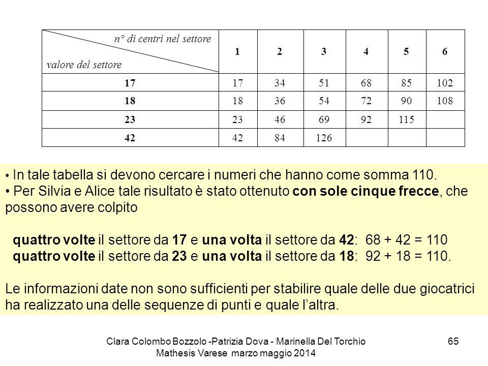 Clara Colombo Bozzolo -Patrizia Dova - Marinella Del Torchio Mathesis Varese marzo maggio 2014 65 In tale tabella si devono cercare i numeri che hanno