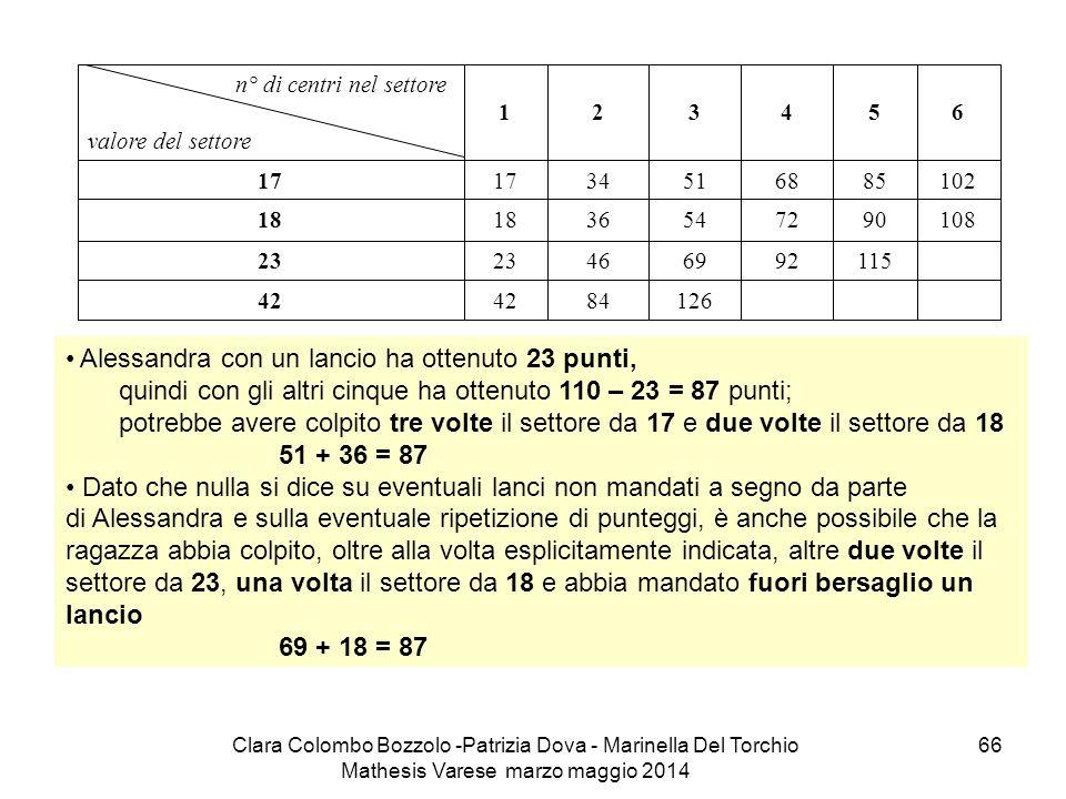 Clara Colombo Bozzolo -Patrizia Dova - Marinella Del Torchio Mathesis Varese marzo maggio 2014 66 Alessandra con un lancio ha ottenuto 23 punti, quind