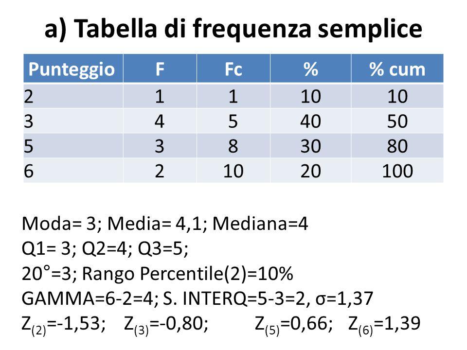 a) Tabella di frequenza semplice PunteggioFFc% cum 21110 3454050 5383080 621020100 Moda= 3; Media= 4,1; Mediana=4 Q1= 3; Q2=4; Q3=5; 20°=3; Rango Percentile(2)=10% GAMMA=6-2=4; S.