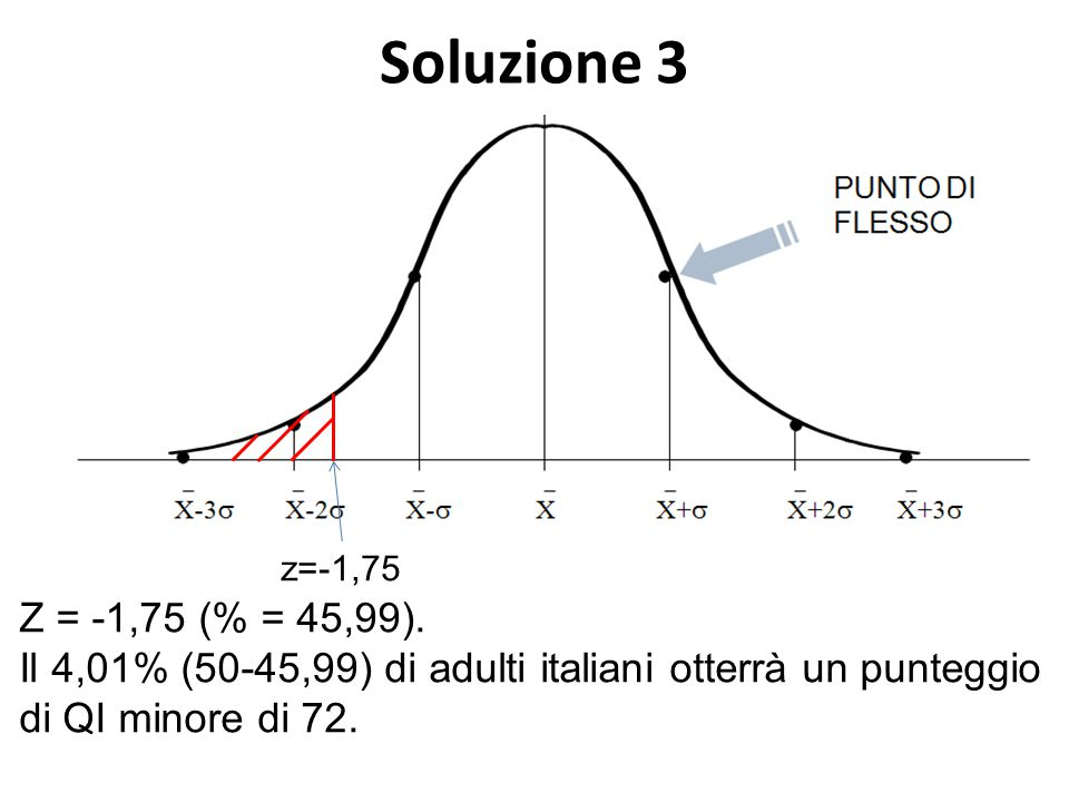 Soluzione 3 Z = -1,75 (% = 45,99).