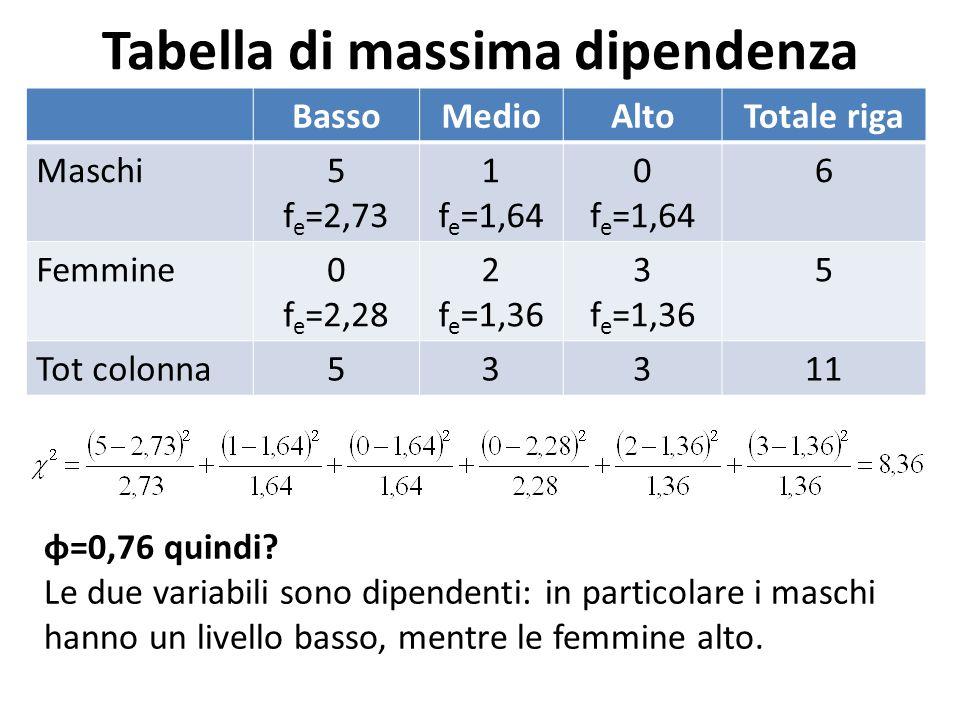Tabella di massima dipendenza BassoMedioAltoTotale riga Maschi5 f e =2,73 1 f e =1,64 0 f e =1,64 6 Femmine0 f e =2,28 2 f e =1,36 3 f e =1,36 5 Tot colonna53311 φ=0,76 quindi.