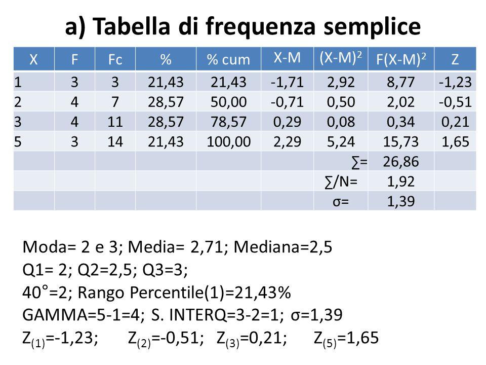 a) Tabella di frequenza semplice XFFc% cum X-M(X-M) 2 F(X-M) 2 Z 13321,43 -1,712,928,77 -1,23 24728,5750,00-0,710,502,02 -0,51 341128,5778,570,290,080,34 0,21 531421,43100,002,295,2415,73 1,65 ∑=26,86 ∑/N=1,92 σ=σ=1,39 Moda= 2 e 3; Media= 2,71; Mediana=2,5 Q1= 2; Q2=2,5; Q3=3; 40°=2; Rango Percentile(1)=21,43% GAMMA=5-1=4; S.