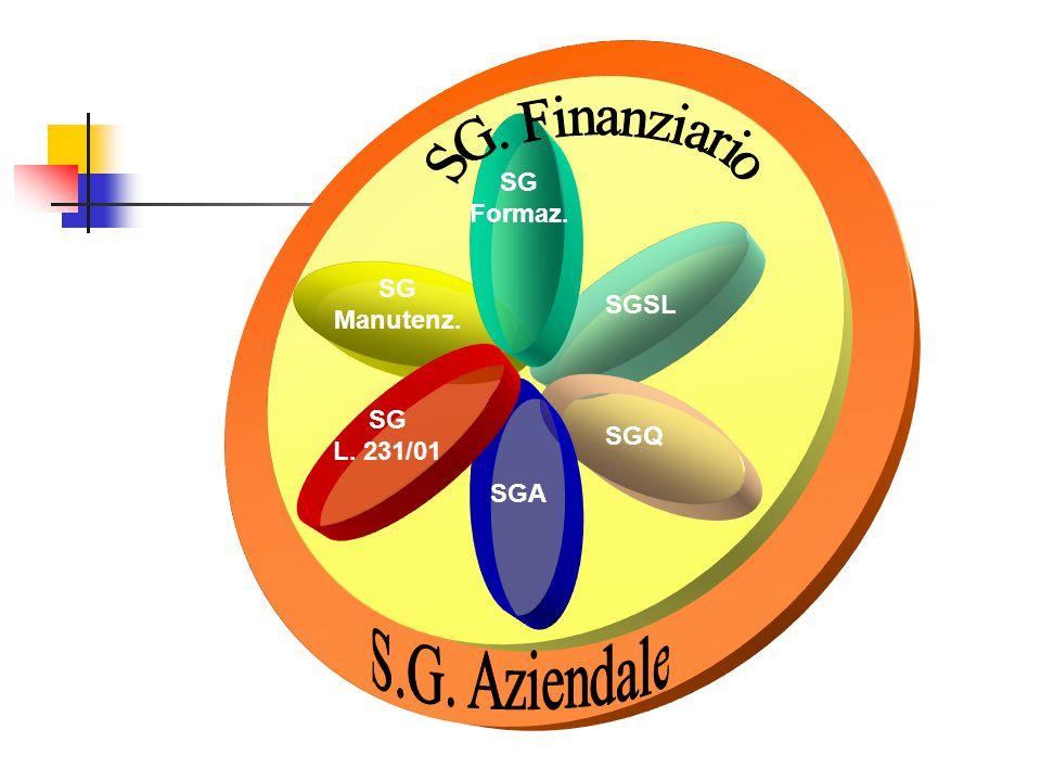 SGSL SGQ SGA SG L. 231/01 SG Manutenz. SG Formaz.