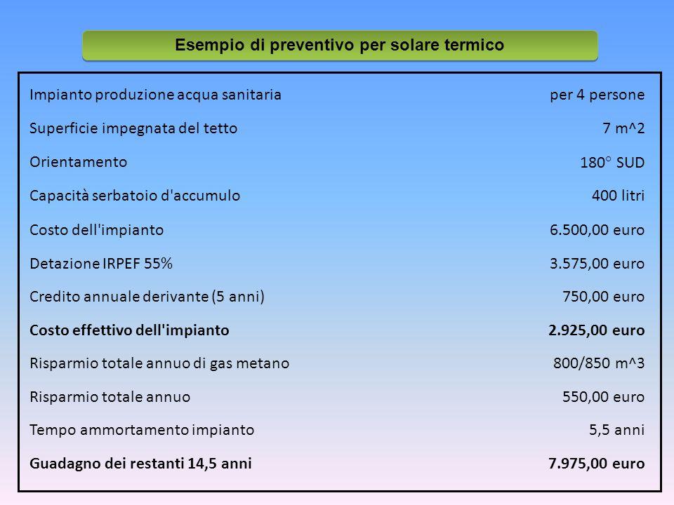 Impianto produzione acqua sanitariaper 4 persone Superficie impegnata del tetto7 m^2 Orientamento180° SUD Capacità serbatoio d accumulo400 litri Costo dell impianto6.500,00 euro Detazione IRPEF 55%3.575,00 euro Credito annuale derivante (5 anni)750,00 euro Costo effettivo dell impianto2.925,00 euro Risparmio totale annuo di gas metano800/850 m^3 Risparmio totale annuo550,00 euro Tempo ammortamento impianto5,5 anni Guadagno dei restanti 14,5 anni7.975,00 euro Esempio di preventivo per solare termico