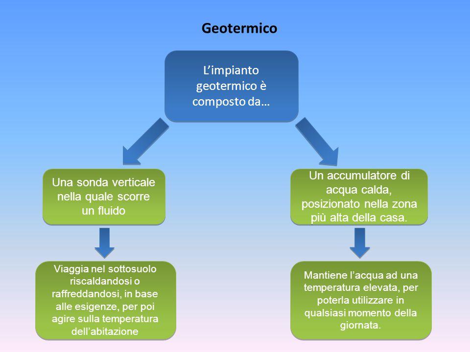 L'impianto geotermico è composto da… Una sonda verticale nella quale scorre un fluido Un accumulatore di acqua calda, posizionato nella zona più alta della casa.