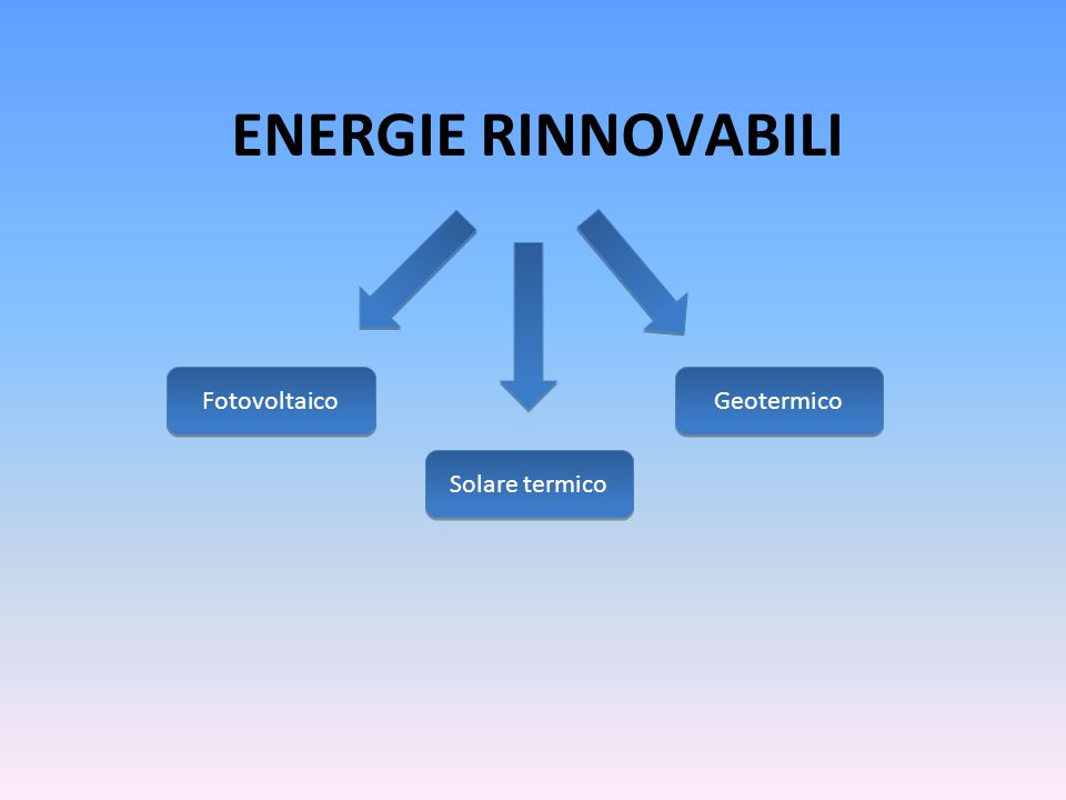ENERGIE RINNOVABILI Fotovoltaico Geotermico Solare termico