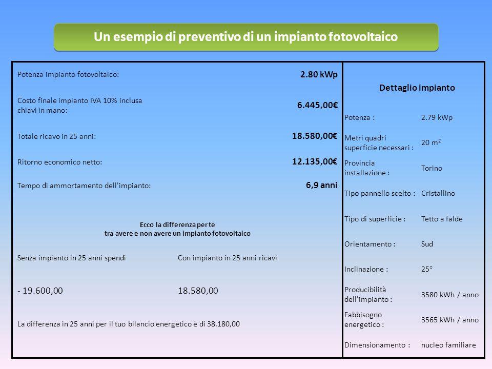 Potenza impianto fotovoltaico: 2.80 kWp Costo finale impianto IVA 10% inclusa chiavi in mano: 6.445,00€ Totale ricavo in 25 anni: 18.580,00€ Ritorno economico netto: 12.135,00€ Tempo di ammortamento dell impianto: 6,9 anni Ecco la differenza per te tra avere e non avere un impianto fotovoltaico Senza impianto in 25 anni spendiCon impianto in 25 anni ricavi - 19.600,0018.580,00 La differenza in 25 anni per il tuo bilancio energetico è di 38.180,00 Dettaglio impianto Potenza :2.79 kWp Metri quadri superficie necessari : 20 m² Provincia installazione : Torino Tipo pannello scelto :Cristallino Tipo di superficie :Tetto a falde Orientamento :Sud Inclinazione :25° Producibilità dell impianto : 3580 kWh / anno Fabbisogno energetico : 3565 kWh / anno Dimensionamento :nucleo familiare Un esempio di preventivo di un impianto fotovoltaico