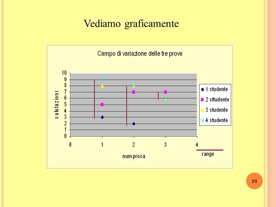 9 Calcoliamo il Range per tutte le tre prove Range 1 a prova = 6  dati più dispersi, risultati più eterogenei Range 3 a prova = 1  dati più concentr