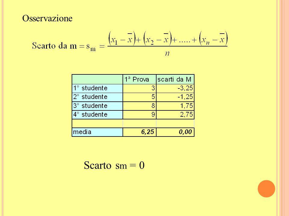 12 S CARTO MEDIO DALLA MEDIA ARITMETICA Un altro modo per calcolare la variabilità dei dati (tenendo conto di tutti i dati) consiste nel calcolare la