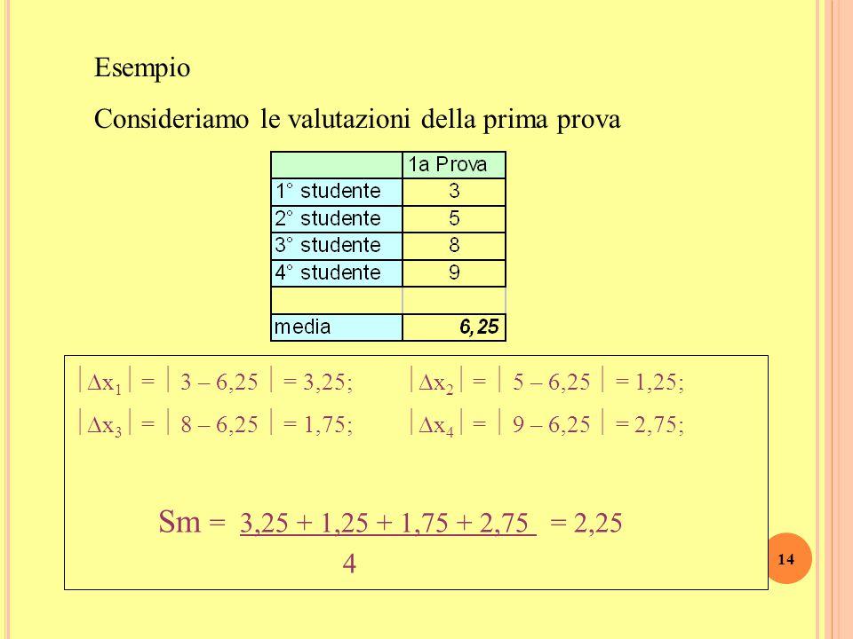 Osservazione Scarto s m = 0