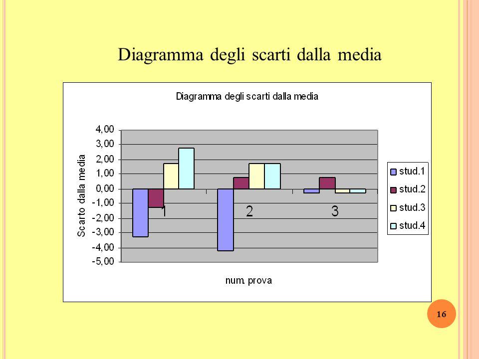 15 Calcoliamo lo Scarto medio per tutte le tre prove Scarto 1 a prova = 2,25  dati più dispersi, risultati più eterogenei Scarto 3 a prova = 0,38  d