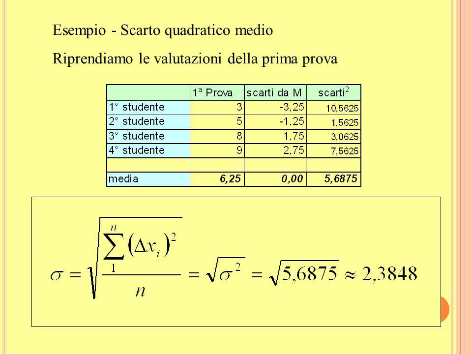 22 S CARTO QUADRATICO MEDIO O D EVIAZIONE STANDARD È uguale alla radice quadrata della varianza