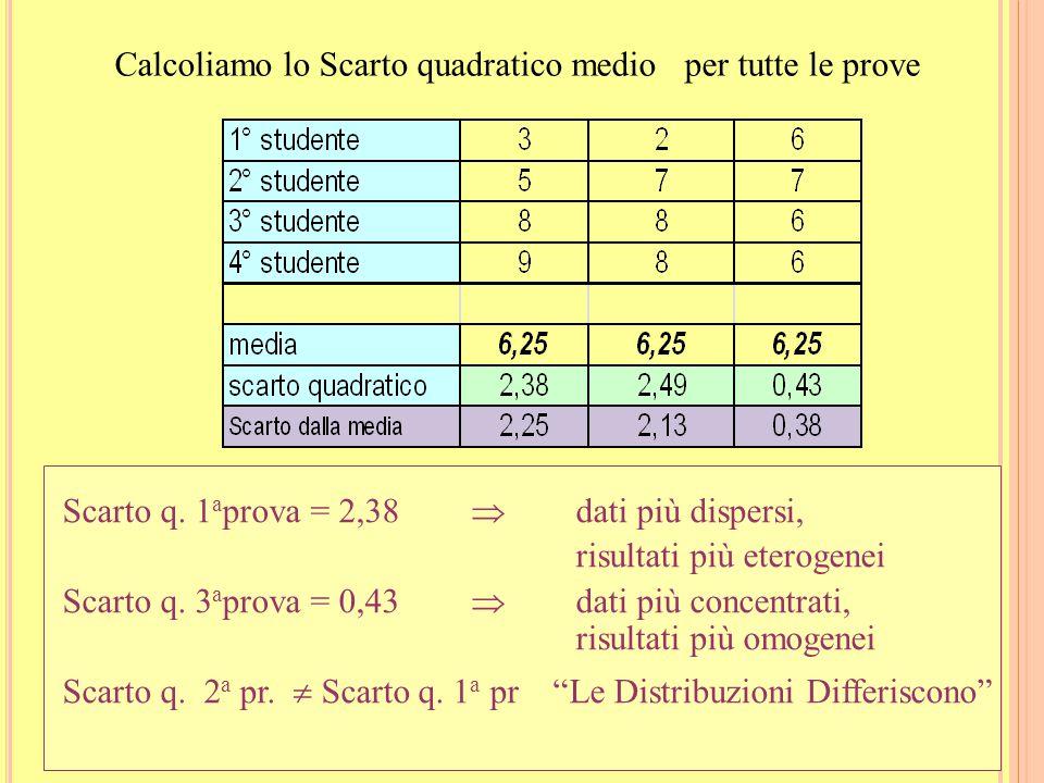 23 Esempio - Scarto quadratico medio Riprendiamo le valutazioni della prima prova