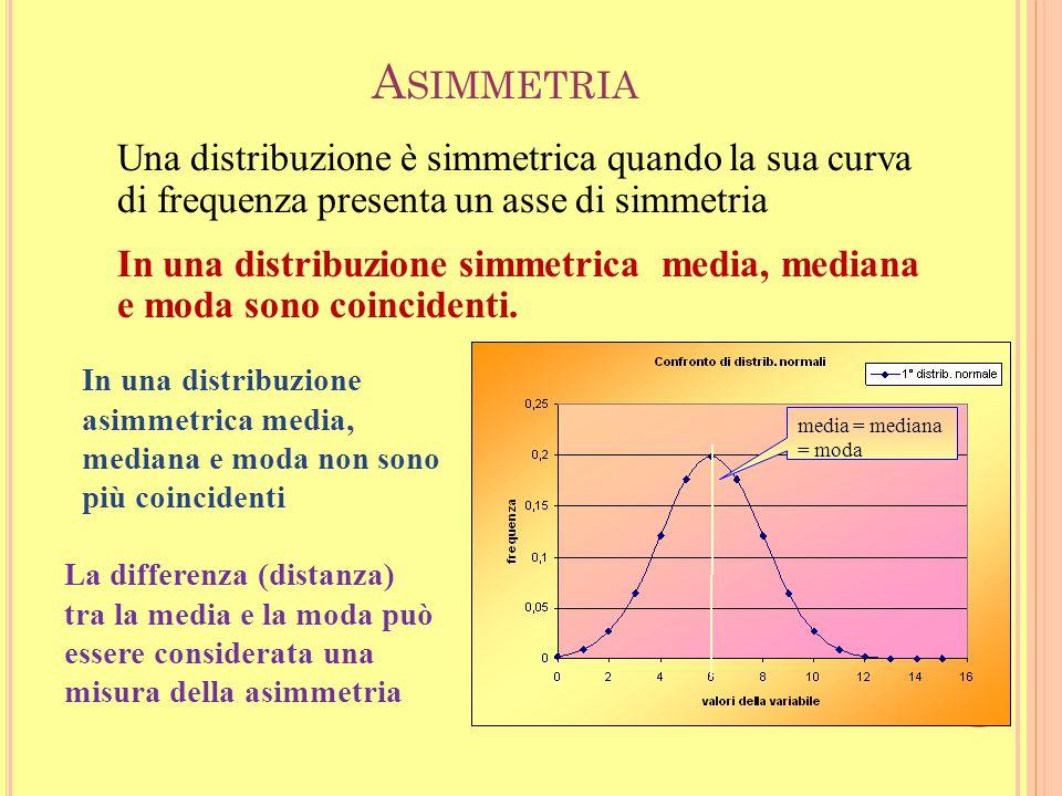 32 L E MISURE DI F ORMA Sono indici sintetici utilizzati per evidenziare particolarità nella forma della distribuzione. Noi esamineremo: l'asimmetria
