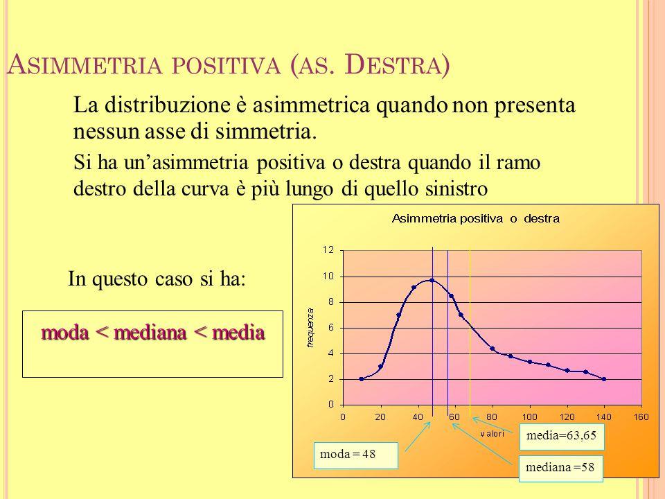 34 Un altro coeff di asimmetria è il Coeff. di asimmetria (di Fisher)  = scarto quadratico medio Se a = 0 distribuzione simmetrica Se a > 0 asimmetri