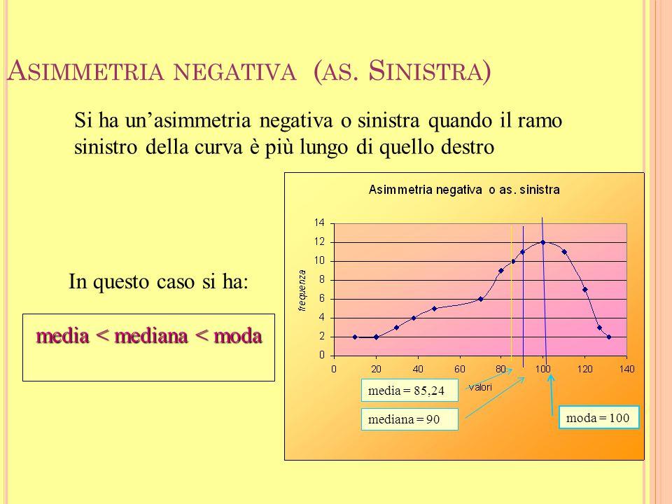 35 A SIMMETRIA POSITIVA ( AS. D ESTRA ) moda < mediana < media La distribuzione è asimmetrica quando non presenta nessun asse di simmetria. Si ha un'a