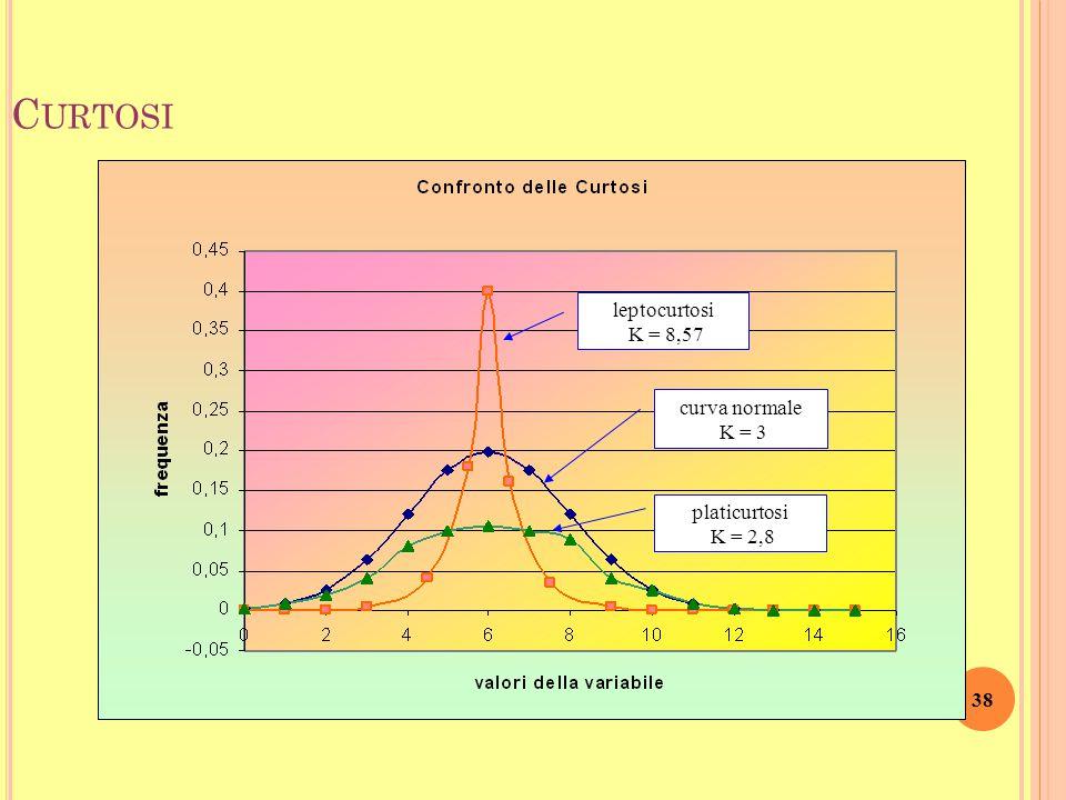 37 C URTOSI Se una distribuzione è simmetrica o quasi simmetrica allora può esser più o meno appuntita o più o meno appiattita rispetto alla distribuz