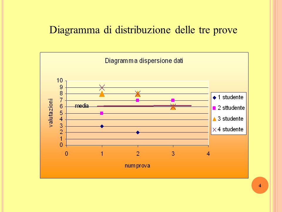 Esempio In tre differenti prove di matematica 4 studenti hanno riportato le seguenti valutazioni 3 In tutte e tre le prove la media è 6,25 ma i dati s