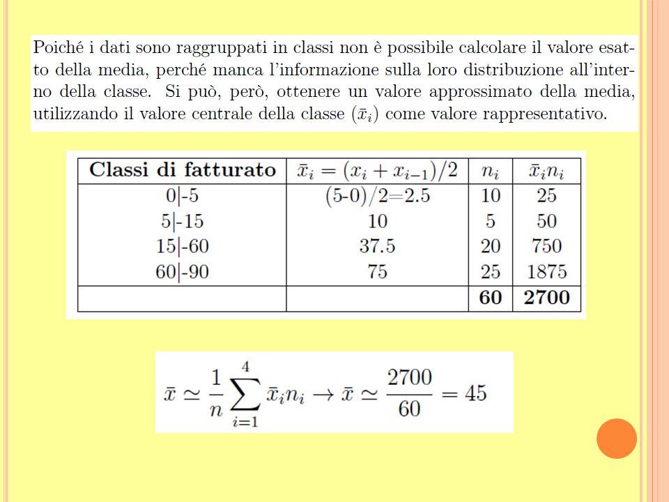 Esercizio 2 Con riferimento alla seguente distribuzione di un gruppo di 60 aziende, secondo la classe di fatturato, calcolare a.La media e la classe m