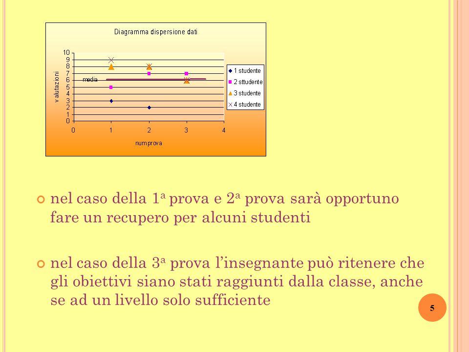15 Calcoliamo lo Scarto medio per tutte le tre prove Scarto 1 a prova = 2,25  dati più dispersi, risultati più eterogenei Scarto 3 a prova = 0,38  dati più concentrati, risultati più omogenei Scarto 2 a pr.