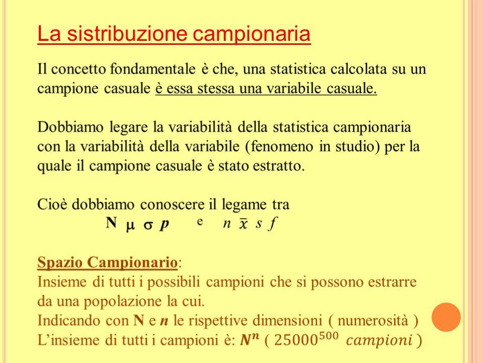 La popolazione e il campione NumerositàMediaDeviazione standard Percentuale Popolazione N=25000  kg  p =0,2 Campione n = 500s =0,06 kgf =0