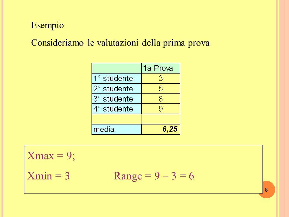 8 Esempio Consideriamo le valutazioni della prima prova Xmax = 9; Xmin = 3 Range = 9 – 3 = 6