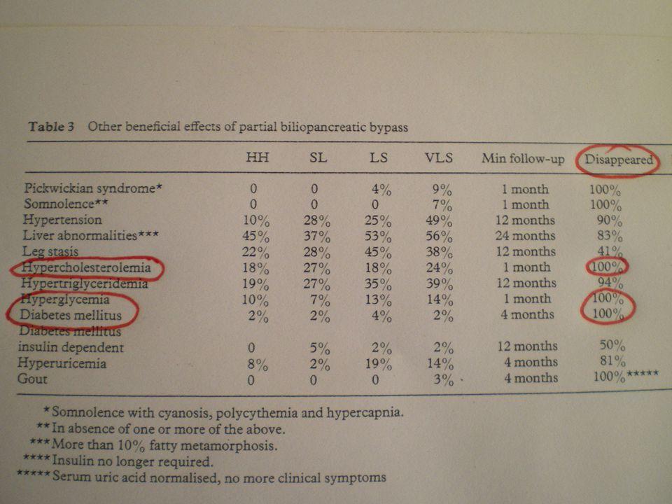 nessuna obesità e nessuna indicazione alla chirurgia fuorché il diabete, che è generalmente grave range di BMI 25-30 kg/m 2