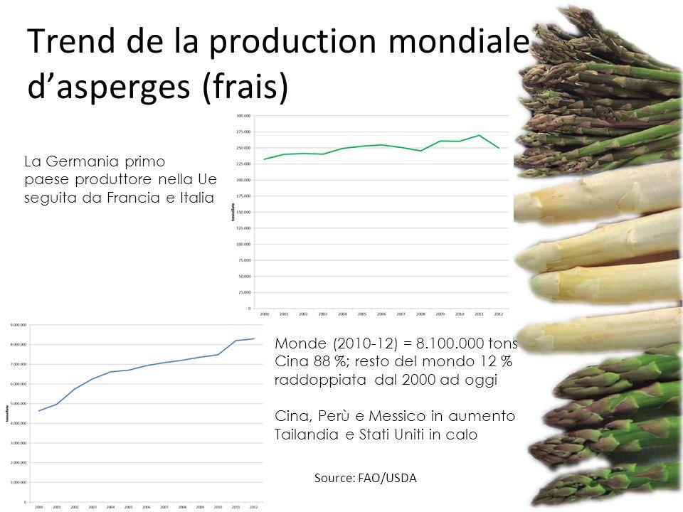 Source: FAO/USDA Trend de la production mondiale d'asperges (frais) Monde (2010-12) = 8.100.000 tons Cina 88 %; resto del mondo 12 % raddoppiata dal 2