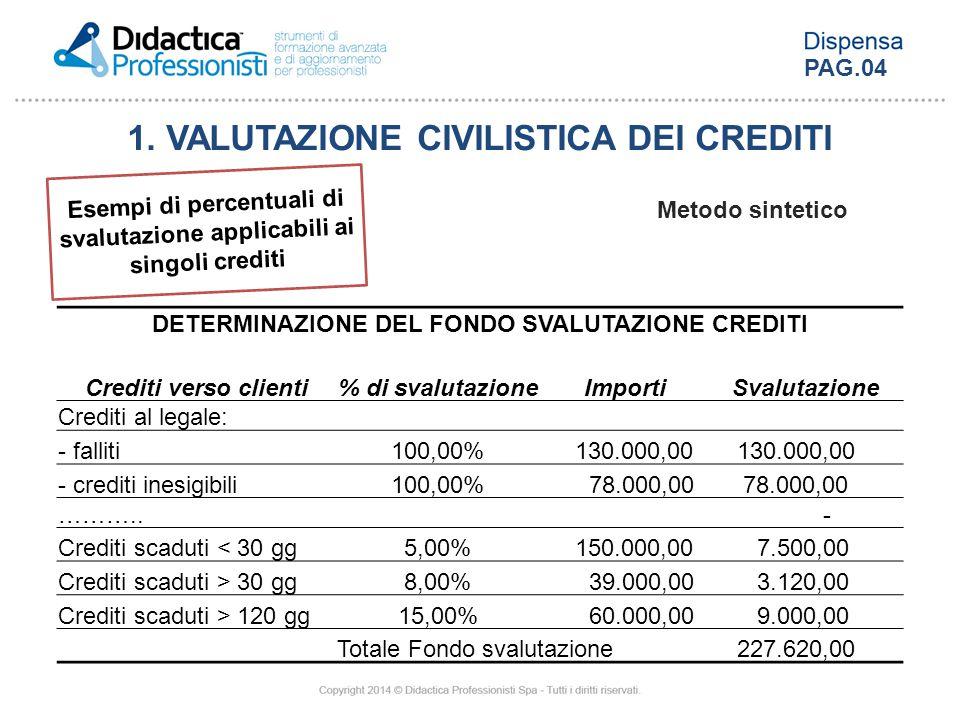 Metodo sintetico Esempi di percentuali di svalutazione applicabili ai singoli crediti 1. VALUTAZIONE CIVILISTICA DEI CREDITI DETERMINAZIONE DEL FONDO