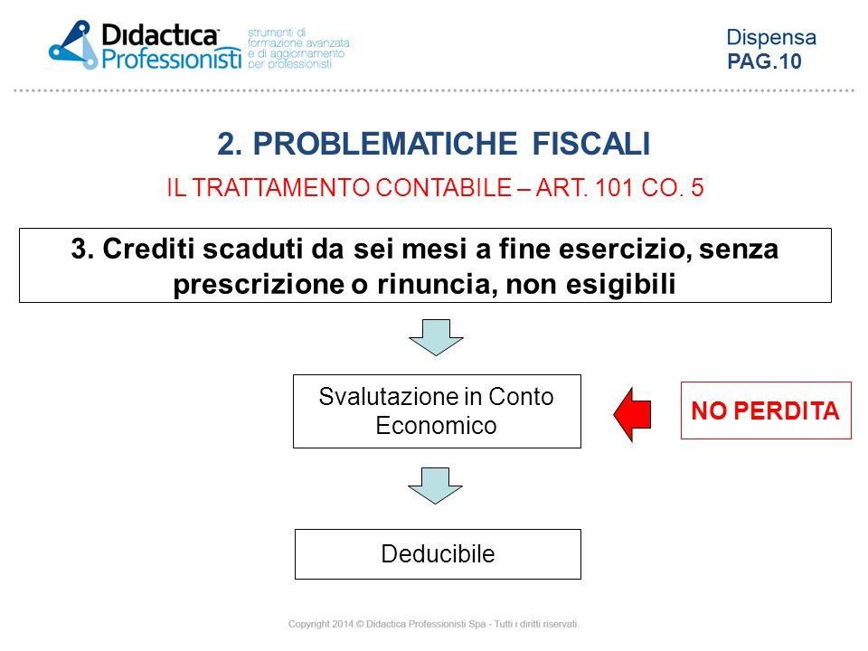 3. Crediti scaduti da sei mesi a fine esercizio, senza prescrizione o rinuncia, non esigibili NO PERDITA Svalutazione in Conto Economico Deducibile 2.