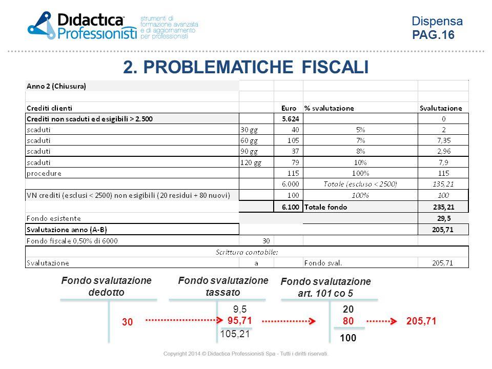 Fondo svalutazione tassato 9,5 Fondo svalutazione dedotto 30 Fondo svalutazione art. 101 co 5 20 80 100 205,71 95,71 105,21 2. PROBLEMATICHE FISCALI P