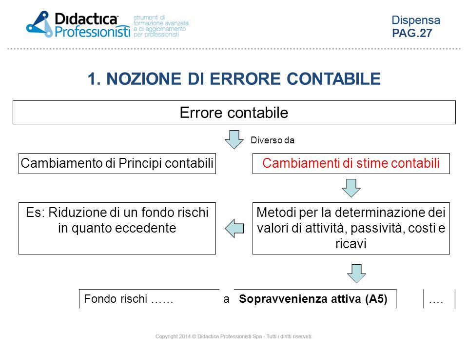 Errore contabile Cambiamenti di stime contabiliCambiamento di Principi contabili Diverso da Fondo rischi ……aSopravvenienza attiva (A5)…. 1. NOZIONE DI