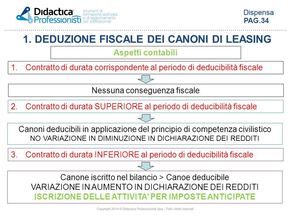 1. DEDUZIONE FISCALE DEI CANONI DI LEASING Aspetti contabili 1.Contratto di durata corrispondente al periodo di deducibilità fiscale 2.Contratto di du