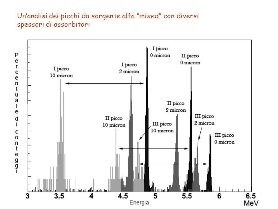 """Un'analisi dei picchi da sorgente alfa """"mixed"""" con diversi spessori di assorbitori"""
