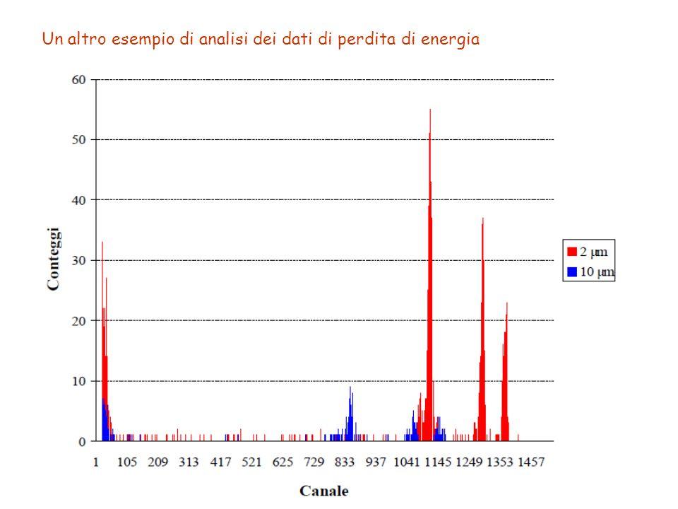 Un altro esempio di analisi dei dati di perdita di energia