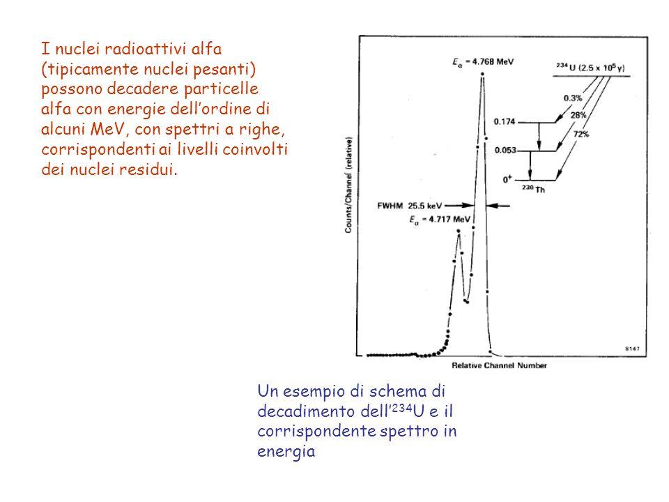I nuclei radioattivi alfa (tipicamente nuclei pesanti) possono decadere particelle alfa con energie dell'ordine di alcuni MeV, con spettri a righe, co