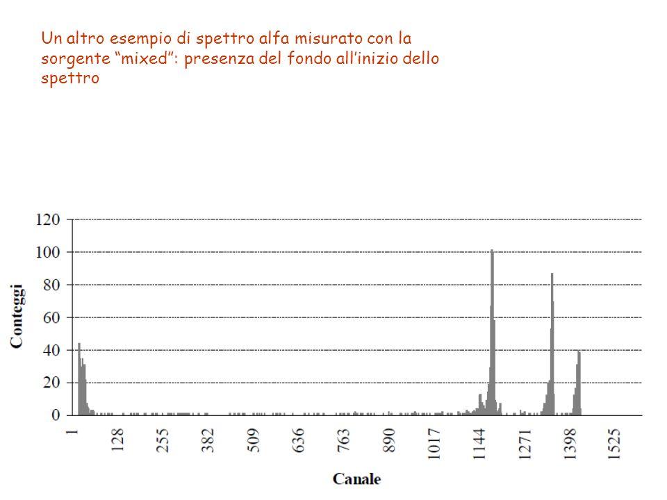 """Un altro esempio di spettro alfa misurato con la sorgente """"mixed"""": presenza del fondo all'inizio dello spettro"""