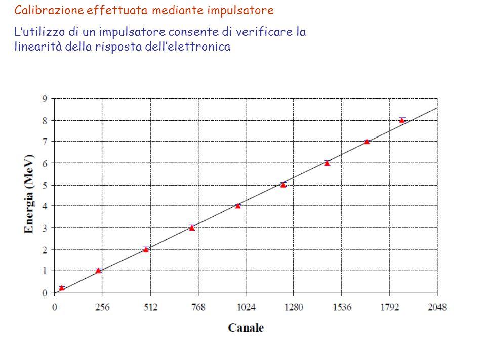 Calibrazione effettuata mediante impulsatore L'utilizzo di un impulsatore consente di verificare la linearità della risposta dell'elettronica