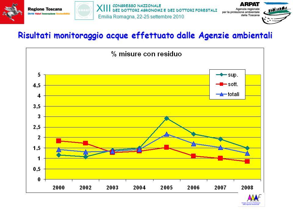 CONGRESSO NAZIONALE DEI DOTTORI AGRONOMI E DEI DOTTORI FORESTALI XIII Emilia Romagna, 22-25 settembre 2010 Risultati monitoraggio acque effettuato dal