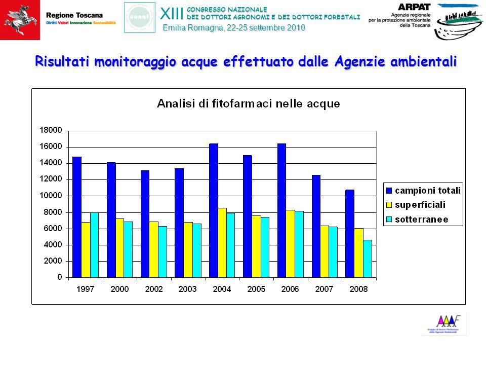 CONGRESSO NAZIONALE DEI DOTTORI AGRONOMI E DEI DOTTORI FORESTALI XIII Emilia Romagna, 22-25 settembre 2010 Risultati monitoraggio acque effettuato dalle Agenzie ambientali