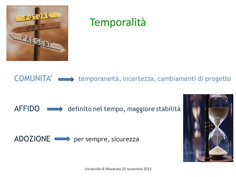 Temporalità COMUNITA' temporaneità, incertezza, cambiamenti di progetto AFFIDO definito nel tempo, maggiore stabilità ADOZIONE per sempre, sicurezza Università di Macerata 25 novembre 2013