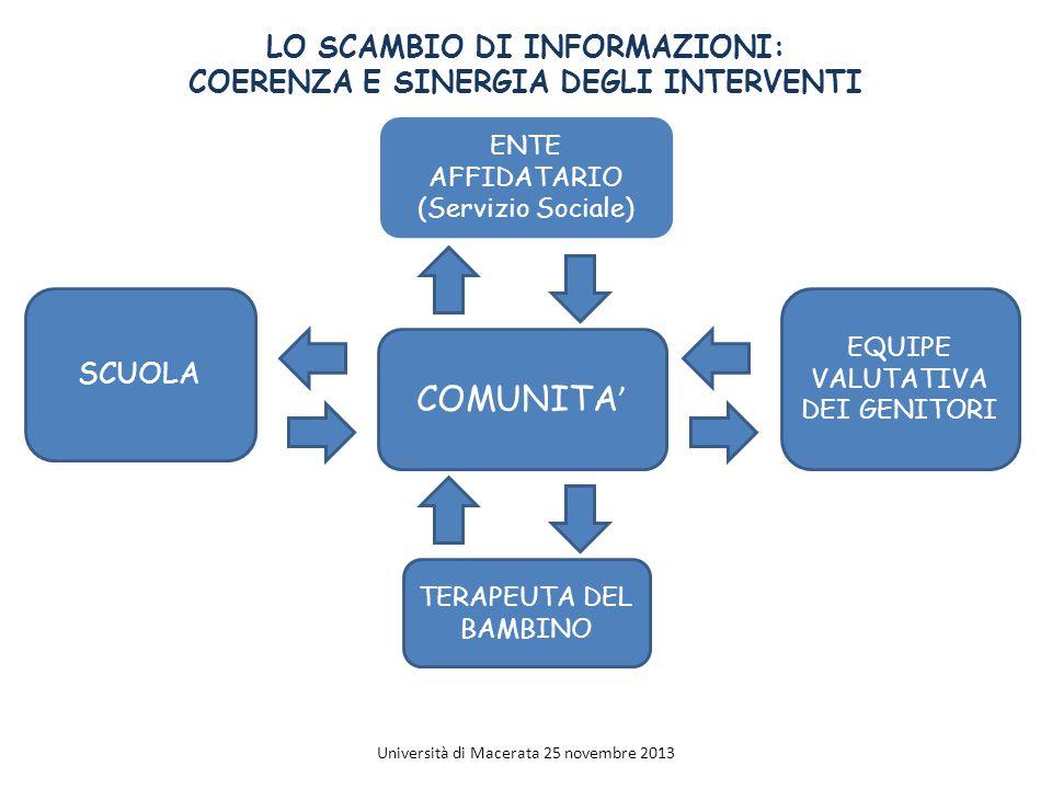 LO SCAMBIO DI INFORMAZIONI: COERENZA E SINERGIA DEGLI INTERVENTI COMUNITA ' ENTE AFFIDATARIO (Servizio Sociale) SCUOLA EQUIPE VALUTATIVA DEI GENITORI TERAPEUTA DEL BAMBINO