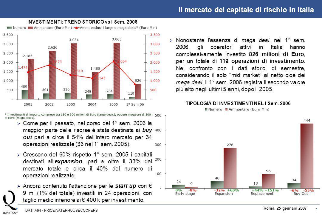 1 Roma, 25 gennaio 2007 Il mercato del capitale di rischio in Italia  Nonostante l'assenza di mega deal, nel 1° sem. 2006, gli operatori attivi in It