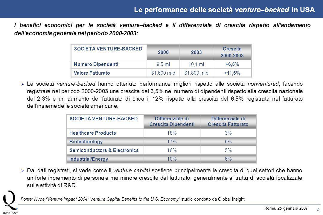 2 Roma, 25 gennaio 2007 Le performance delle società venture–backed in USA I benefici economici per le società venture–backed e il differenziale di crescita rispetto all'andamento dell'economia generale nel periodo 2000-2003: SOCIETÀ VENTURE-BACKEDDifferenziale di Crescita Dipendenti Differenziale di Crescita Fatturato Healthcare Products18%3% Biotechnology17%6% Semiconductors & Electronics16%5% Industrial/Energy10%6% Fonte: Nvca, Venture Impact 2004: Venture Capital Benefits to the U.S.