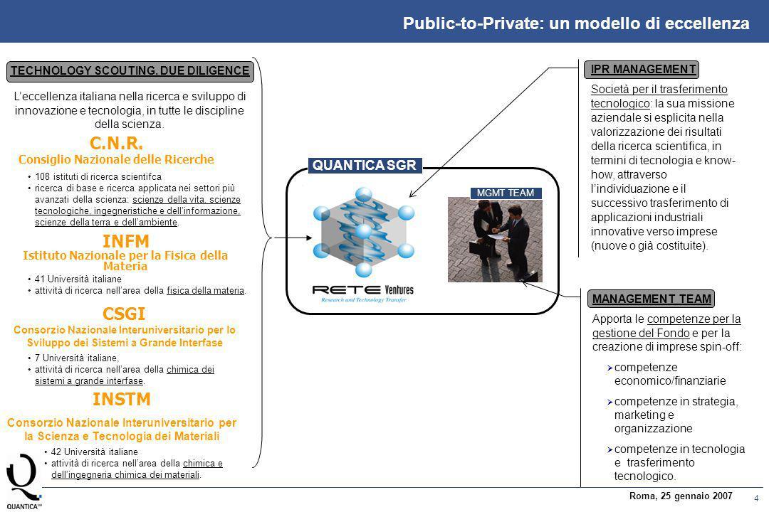 4 Roma, 25 gennaio 2007 Public-to-Private: un modello di eccellenza INSTM Consorzio Nazionale Interuniversitario per la Scienza e Tecnologia dei Materiali CSGI Consorzio Nazionale Interuniversitario per lo Sviluppo dei Sistemi a Grande Interfase C.N.R.